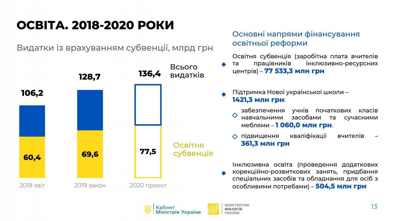 Бюджет Украины 2020